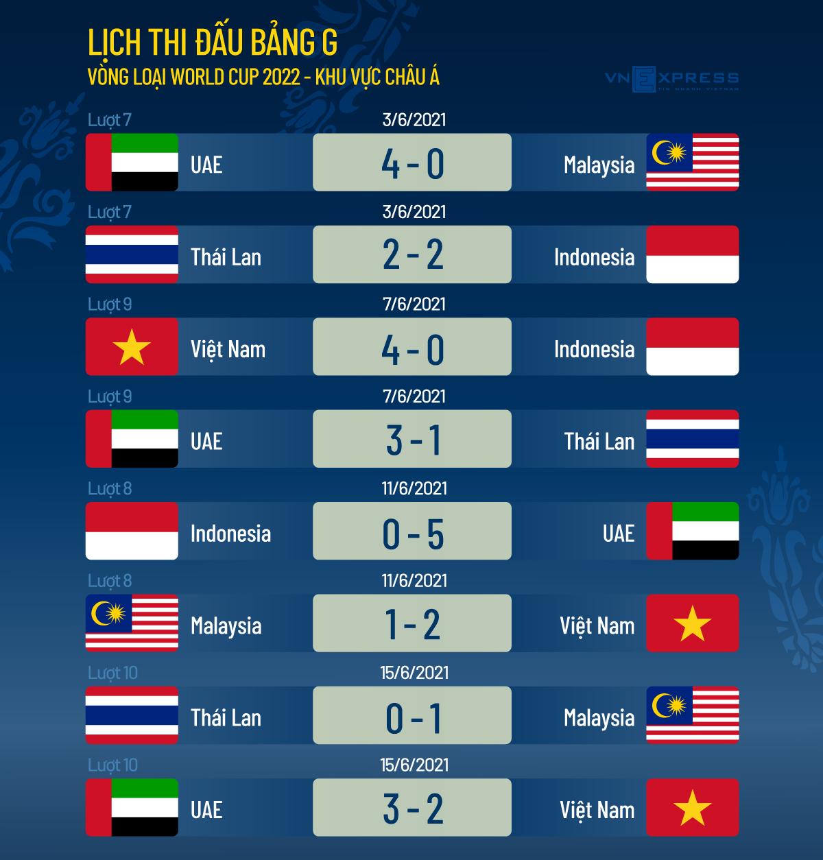 Khi nào Việt Nam đá vòng loại cuối cùng World Cup 2022? - 2