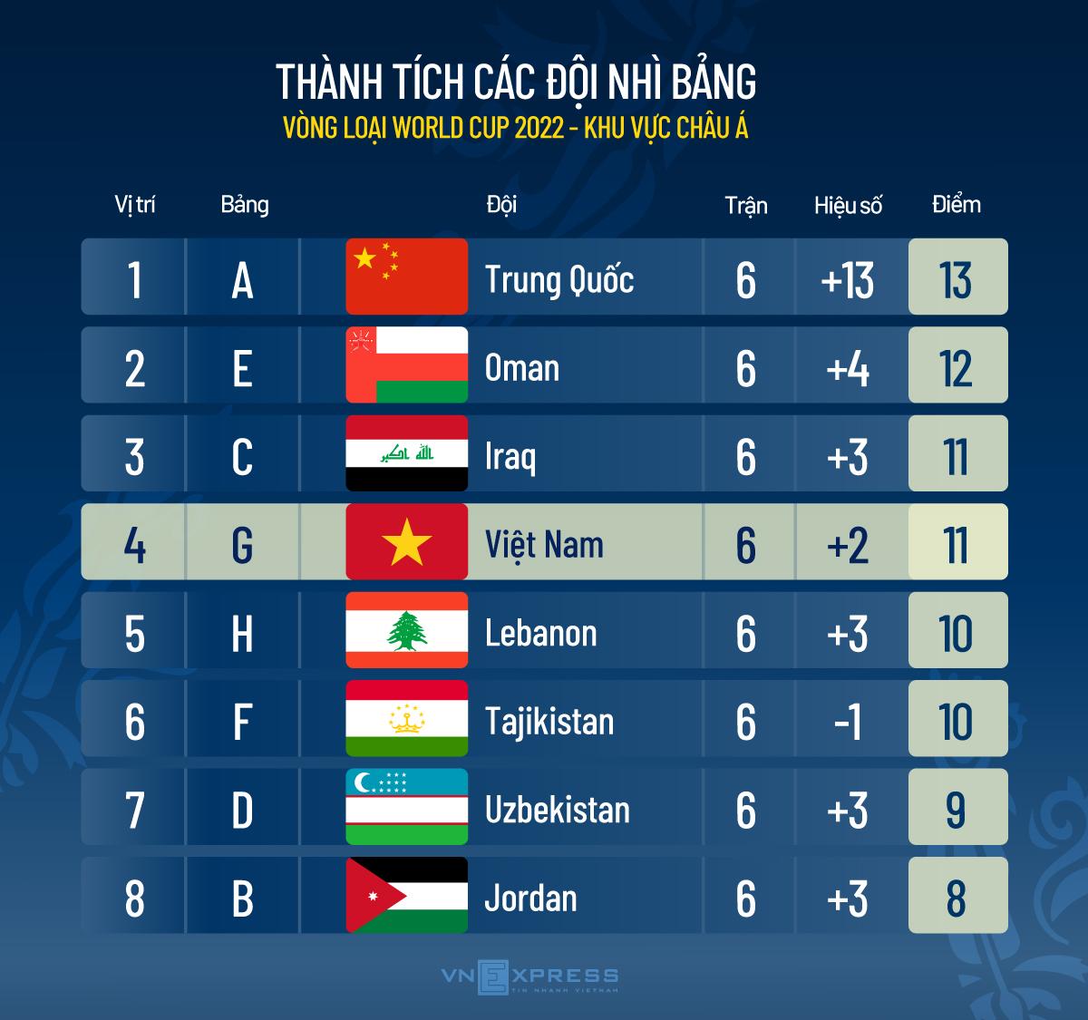 Khi nào Việt Nam đá vòng loại cuối cùng World Cup 2022? - 3
