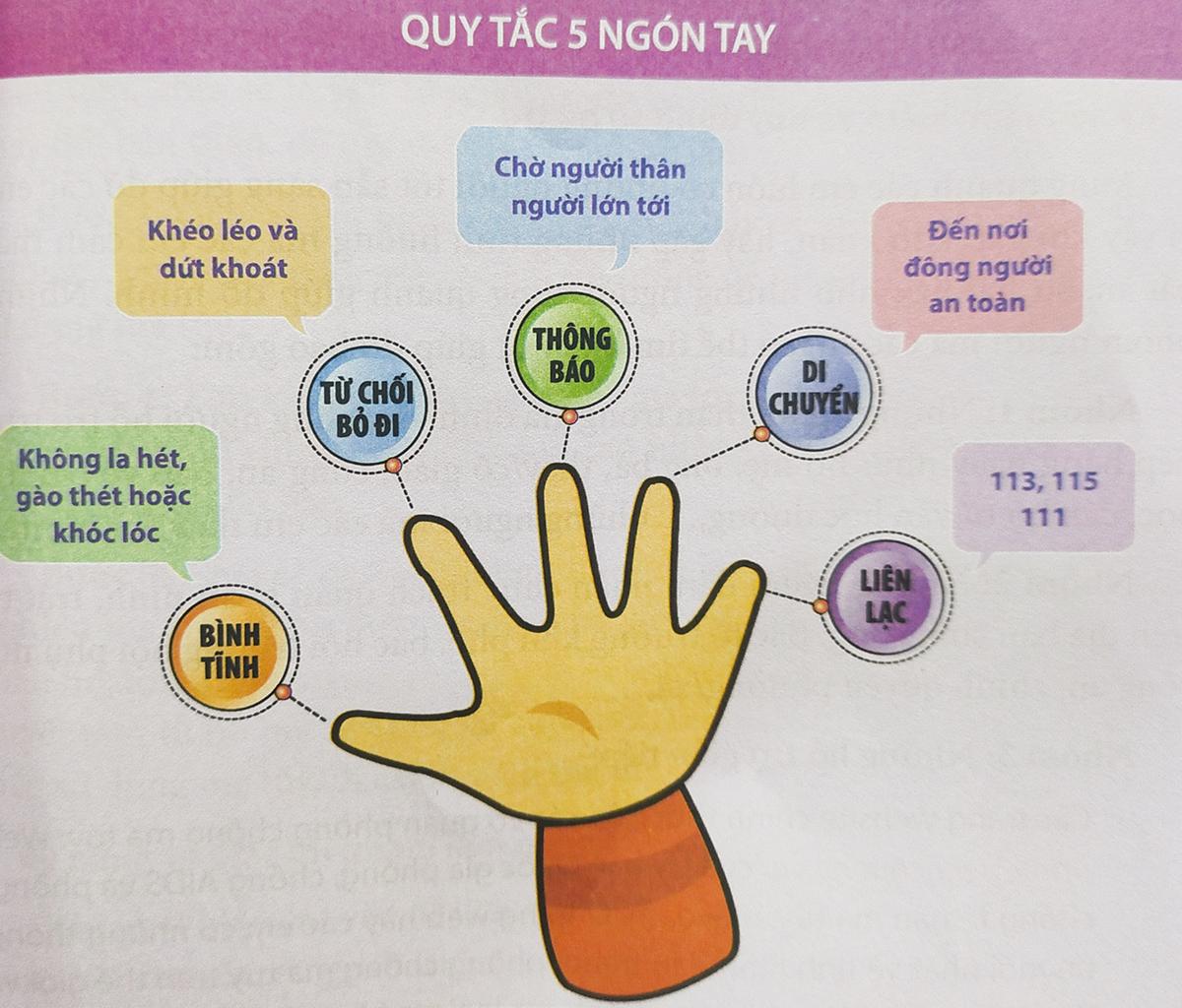 Quy tắc 5 ngón tay hướng dẫn học sinh xử lý tình huống nguy cơ liên quan đến ma túy được đề cập trong cuốn Kỹ năng phòng, chống ma túy cho học sinh THCS.