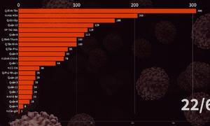 Số ca nhiễm ở các quận huyện TP HCM tăng thế nào?