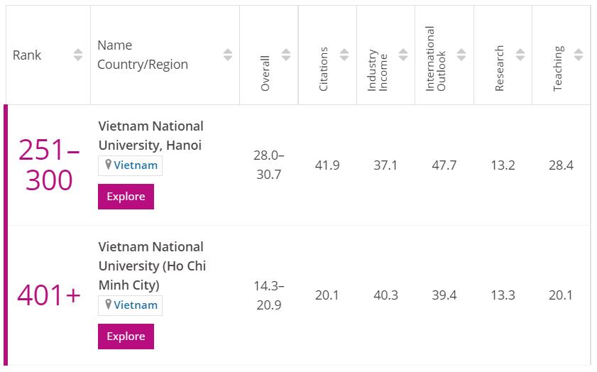 Hai đại học quốc gia lần lượt xếp hạng 251-300 và 401+ trong bảng xếp hạng đại học trẻ tốt nhất thế giới 2021 của THE. Ảnh chụp màn hình