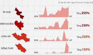 Tốc độ lây nhiễm dịch ở TP HCM và 8 tỉnh lân cận
