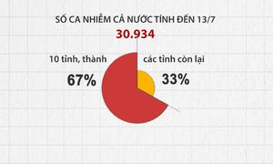 Covid-19 tăng nhanh ở các tỉnh phía Nam