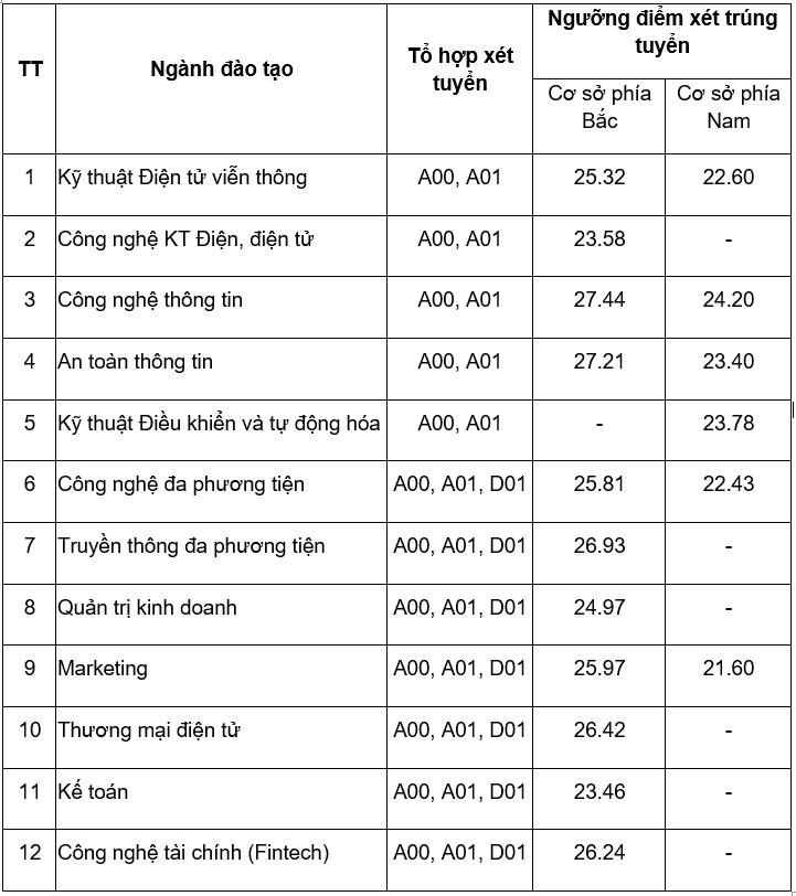 Thêm nhiều đại học công bố điểm chuẩn học bạ - 2