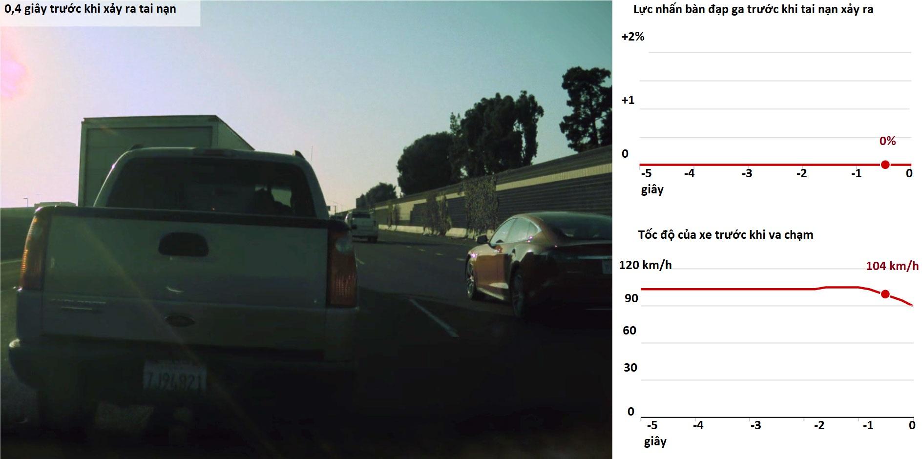 [ảnh 2] Ghi chú: Lực nhấn bàn đạp ga đo lường bàn đạp bị nhấn xuống nhiều như thế nào dưới dạng tỉ lệ phần trăm. Video và dữ liệu từ chiếc Tesla do Benjamin Swanson, luật sư của gia đình Maldonado, cung cấp.