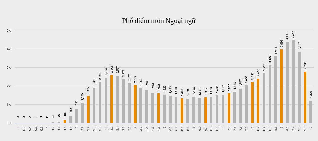 Phổ điểm môn Ngoại ngữ ở Hà Nội cũng có hai đỉnh.