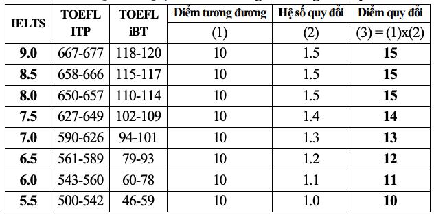 Hai trường kinh tế công bố điểm chuẩn xét tuyển kết hợp - 9