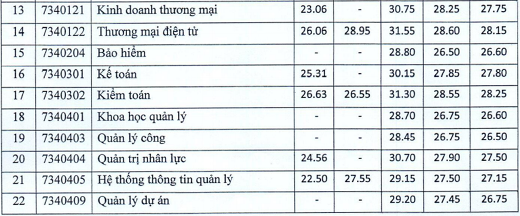 Hai trường kinh tế công bố điểm chuẩn xét tuyển kết hợp - 6