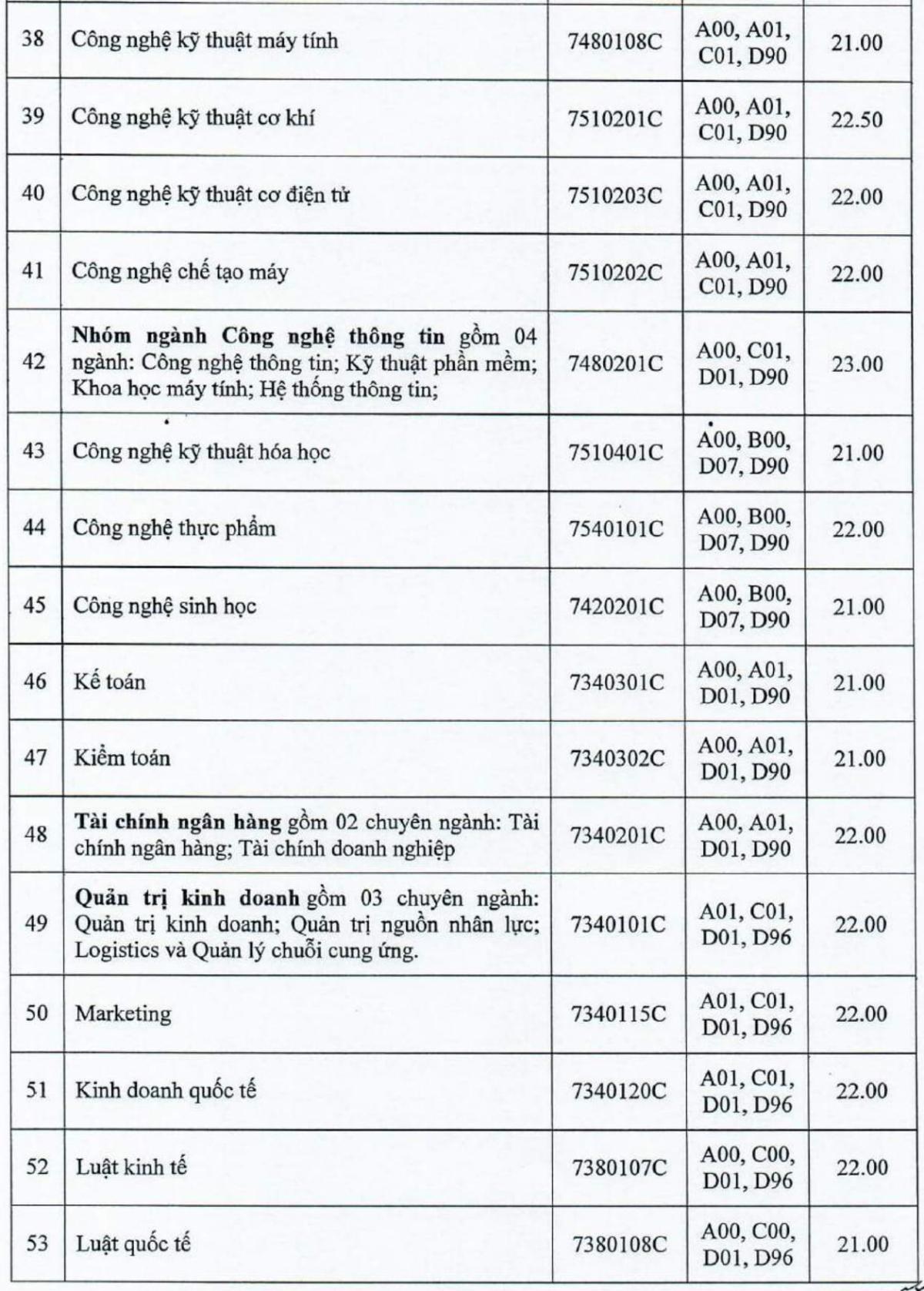 Điểm chuẩn xét học bạ Đại học Công nghiệp TP HCM năm 2021 - 3