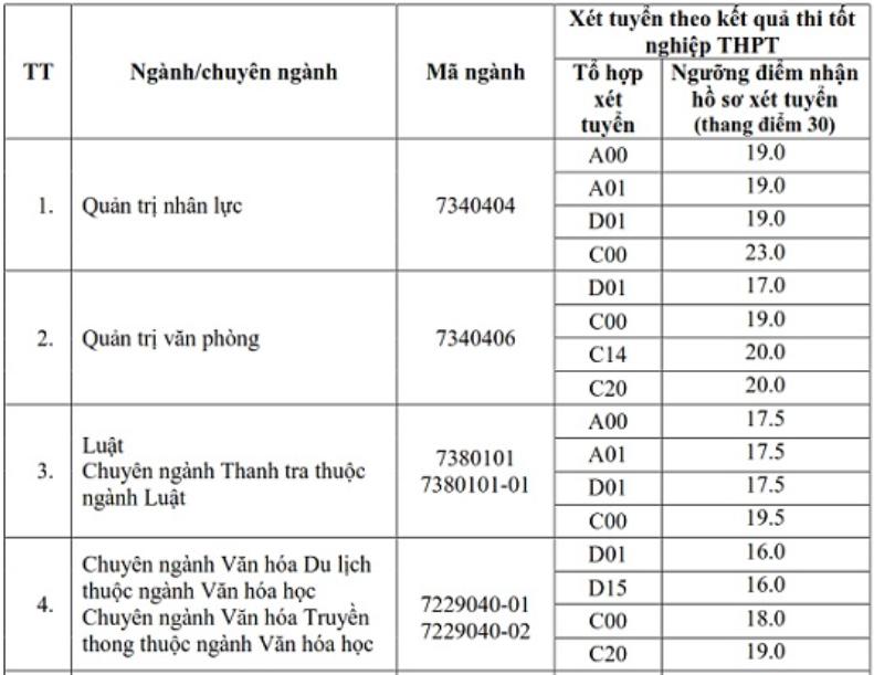 Thêm hai đại học ở Hà Nội tăng điểm sàn - 3