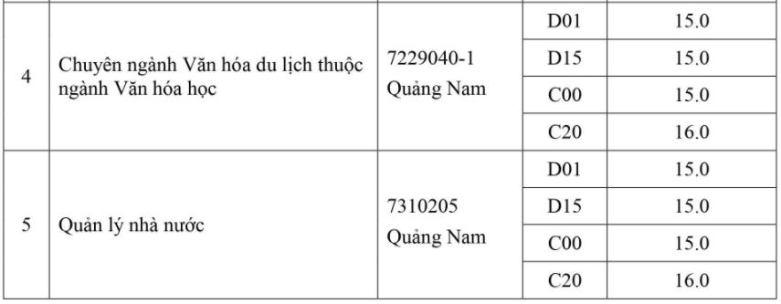 Thêm hai đại học ở Hà Nội tăng điểm sàn - 9