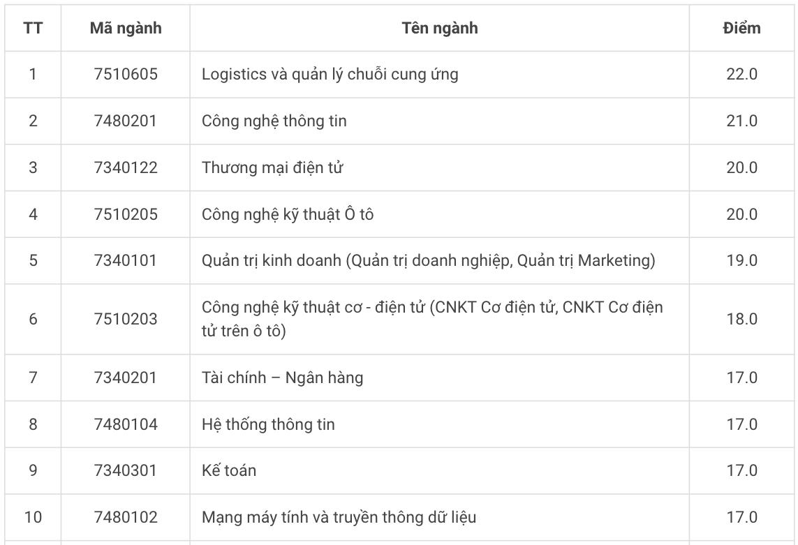 Thêm hai đại học ở Hà Nội tăng điểm sàn