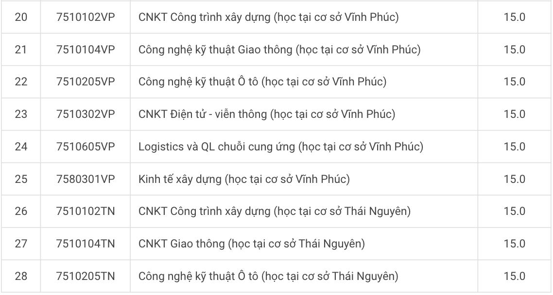 Thêm hai đại học ở Hà Nội tăng điểm sàn - 2