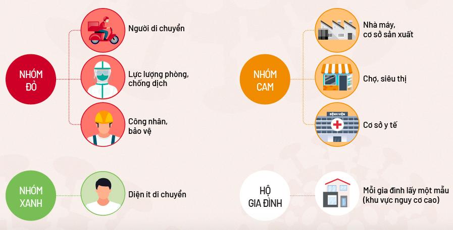 Các trường hợp được xét nghiệm chia thành các nhóm ở Hà Nội (click để xem). Đồ hoạ: Tạ Lư