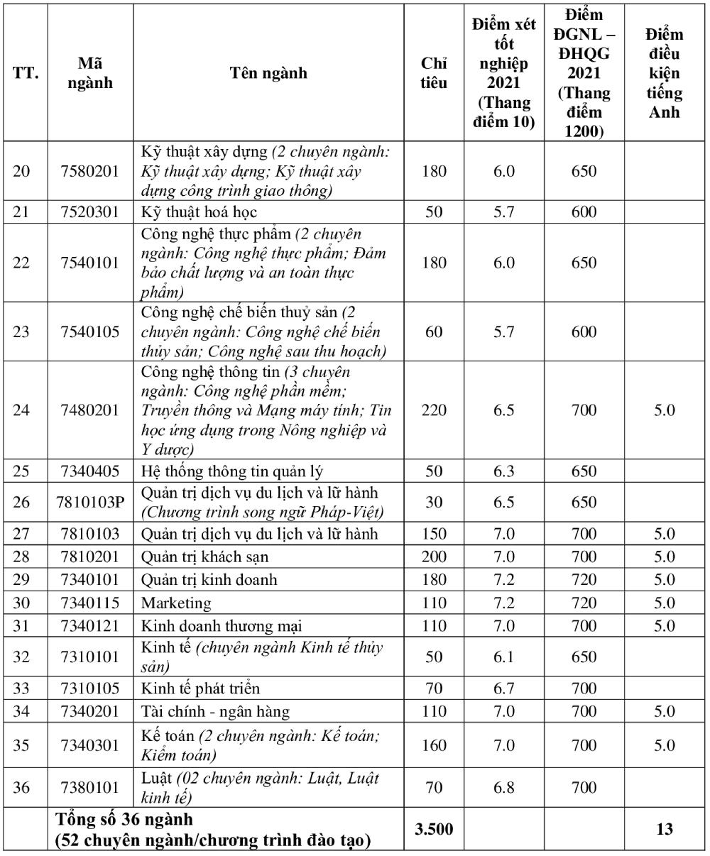 Điểm chuẩn Đại học Nha Trang năm 2021 - 1