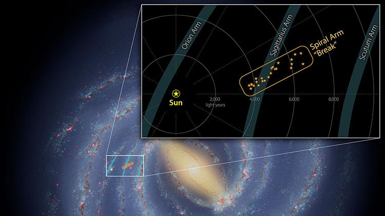 Mô phỏng điểm gãy nhô ra khỏi Cánh tay Nhân Mã của dải Ngân Hà. Ảnh: NASA