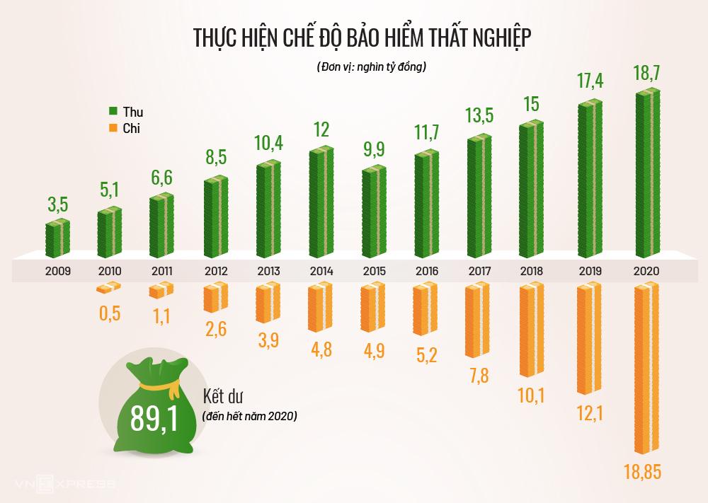 Số thu - chế độ bảo hiểm thất nghiệp từ năm 2009 đến hết năm 2020 (Xem chi tiết). Đồ họa:Tạ Lư