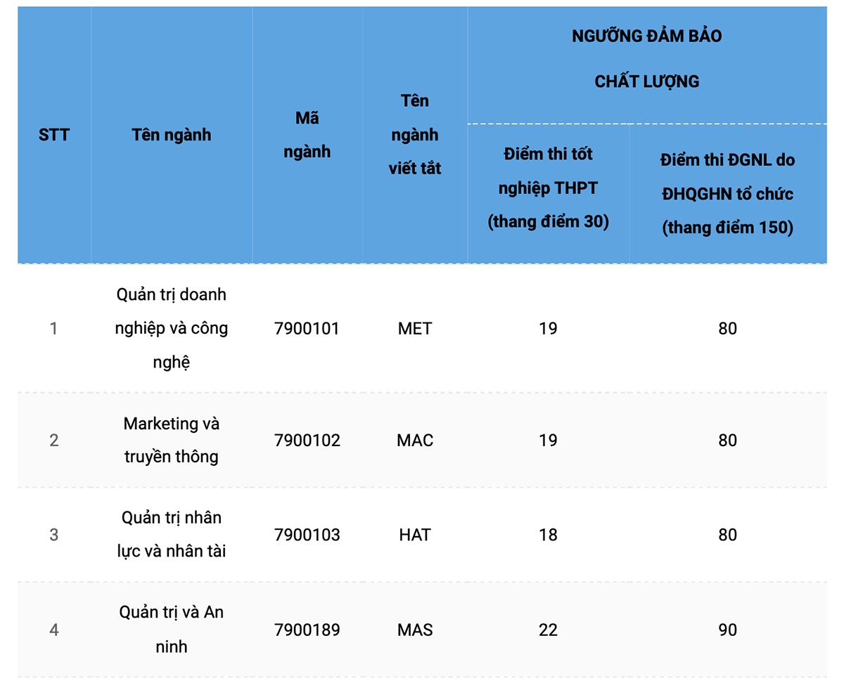 Đại học Quốc gia Hà Nội tiếp tục công bố điểm sàn xét tuyển - 2