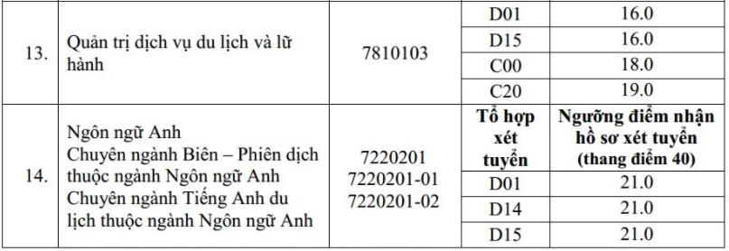 Thêm hai đại học ở Hà Nội tăng điểm sàn - 6