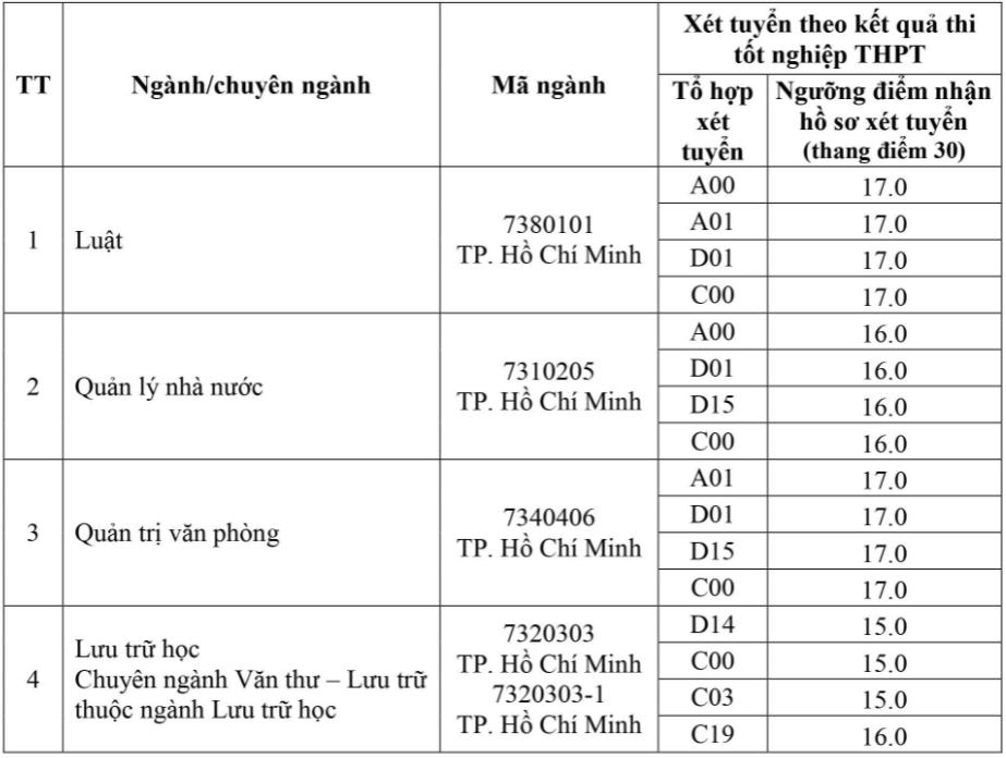 Thêm hai đại học ở Hà Nội tăng điểm sàn - 7