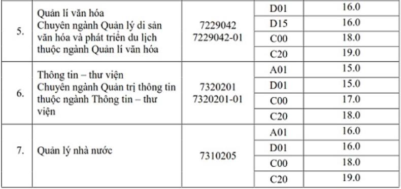 Thêm hai đại học ở Hà Nội tăng điểm sàn - 4