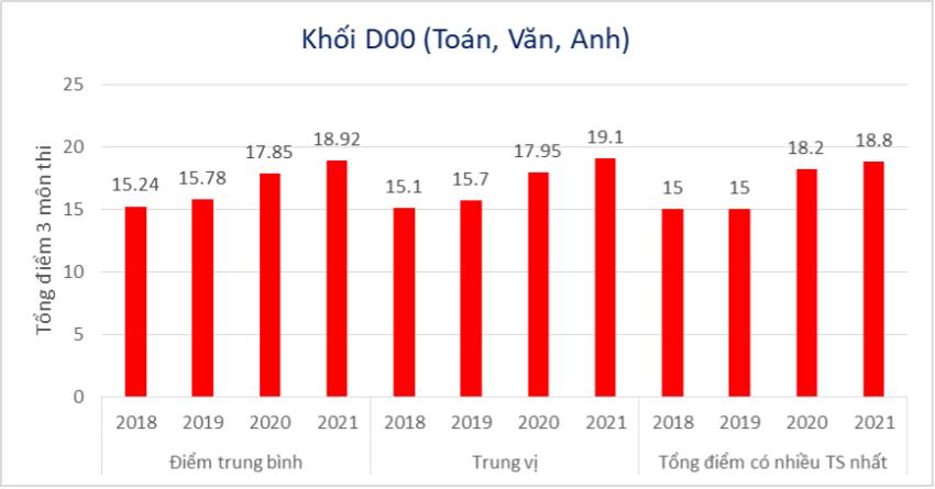 Tổng điểm trung bình 3 môn tổ hợp D00 giai đoạn năm 2018-2021. Ảnh: Tô Văn Phương.