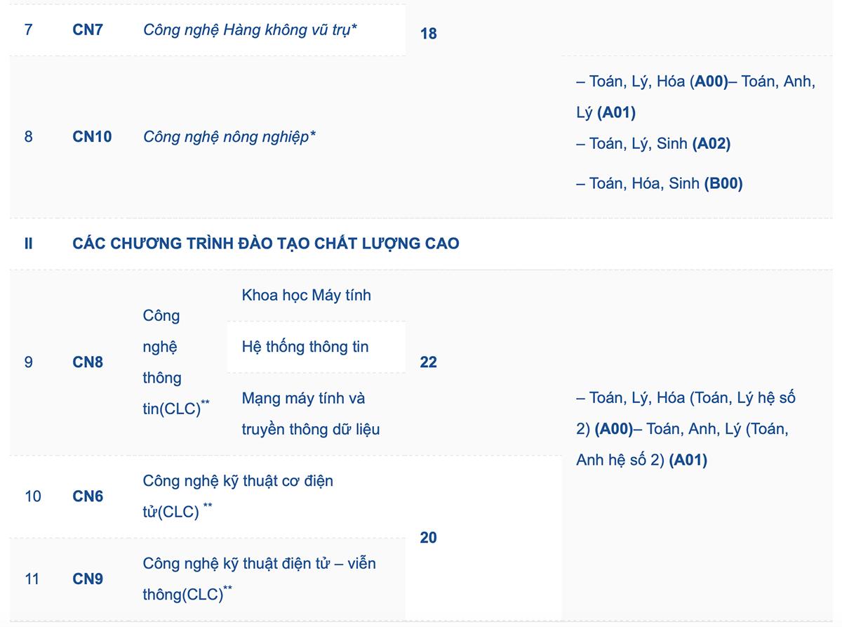 Đại học Quốc gia Hà Nội tiếp tục công bố điểm sàn xét tuyển - 1