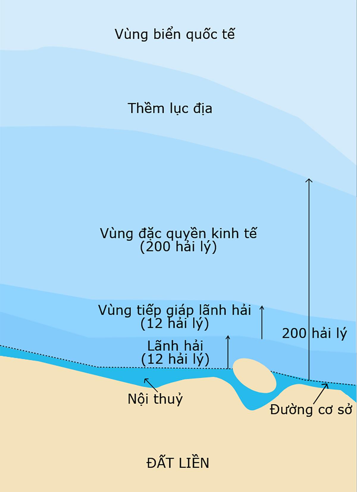 Các vùng nội thủy, lãnh hải, đặc quyền kinh tế và vùng biển quốc tế theo quy định của UNCLOS 1982. Đồ họa: Wikimedia.
