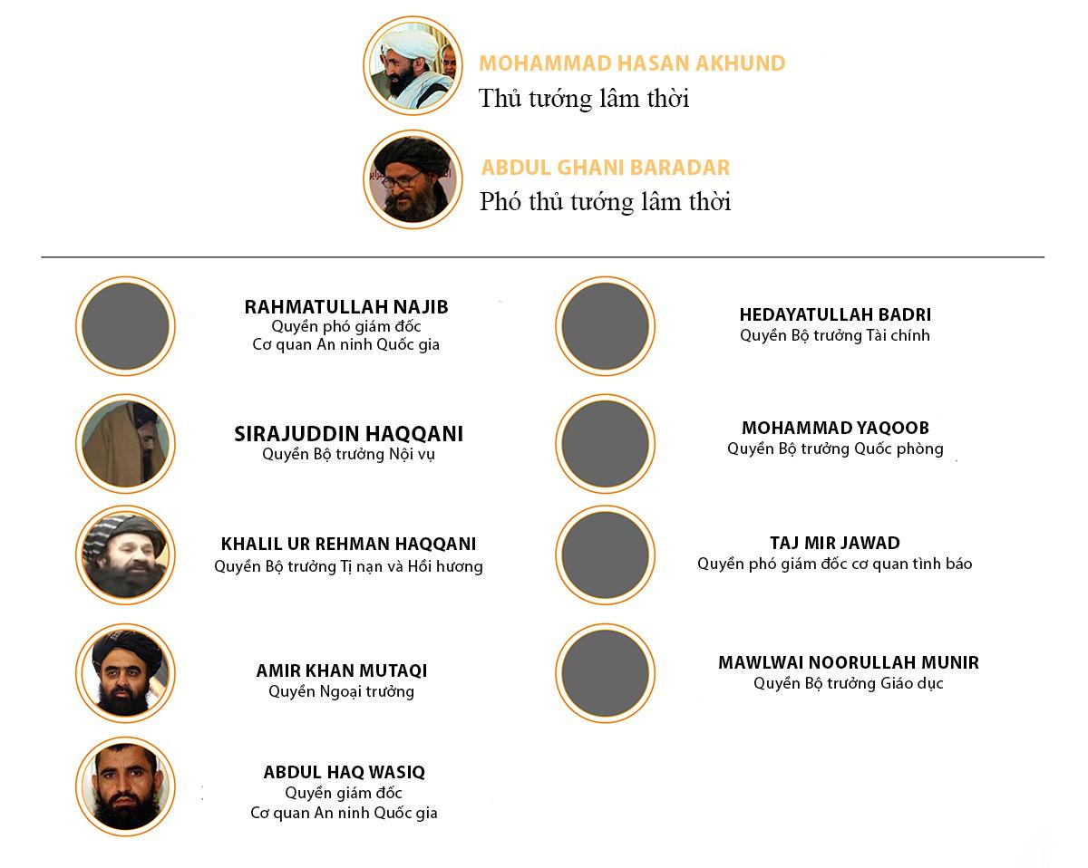 Các vị trí chủ chốt trong chinh quyền mới của Taliban. Đồ họa:Al Jazeera. (Bấm vào hình để xem chi tiết)