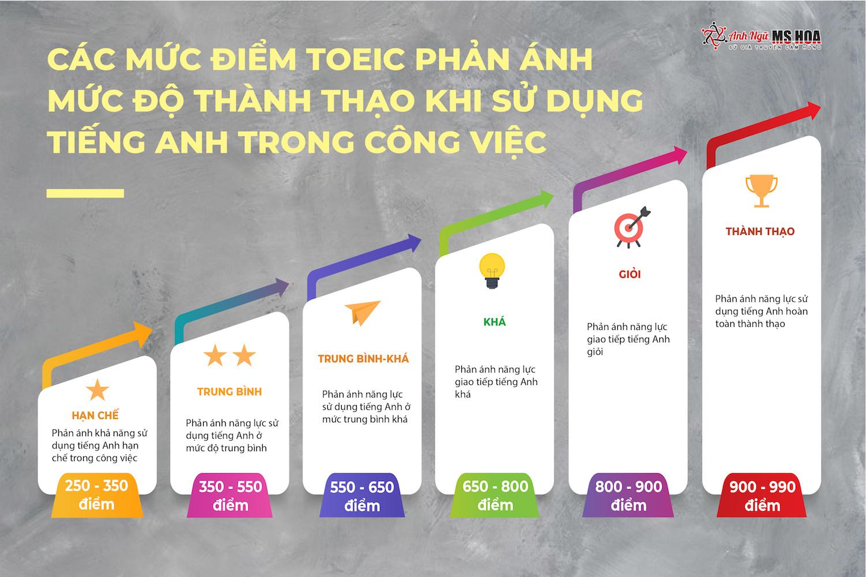 Các mức điểm TOEIC phản ánh mức độ thành thạo trong sử dụng tiếng Anh phục vụ công việc.