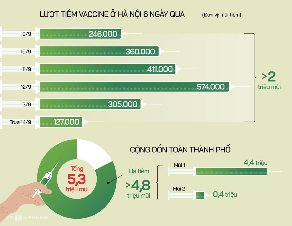 Số lượng tiêm vaccine từ 9/9 đến nay tại Hà Nội. Đồ họa: Tiến Thành.