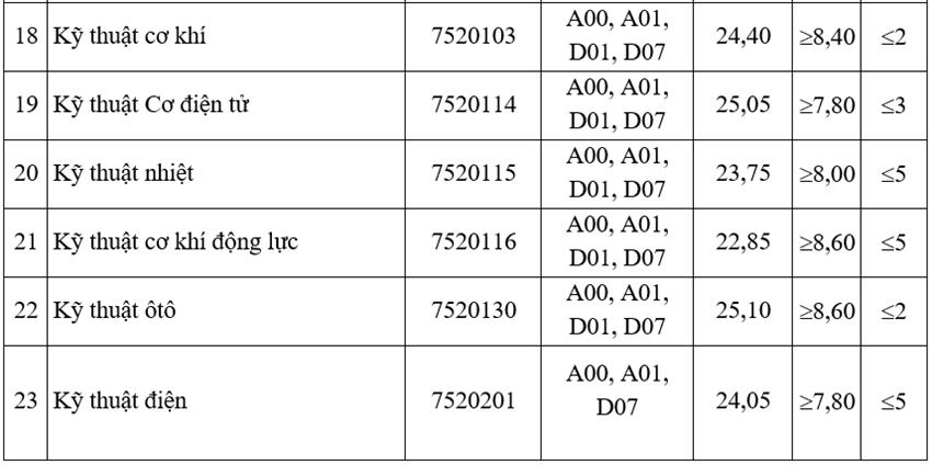 Điểm chuẩn Đại học Giao thông Vận tải - 2