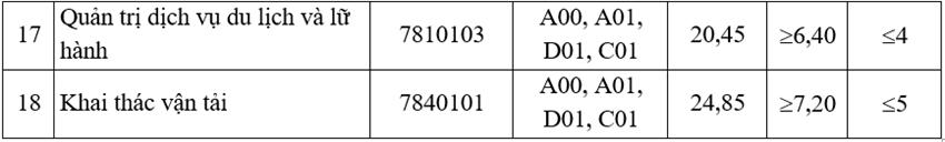 Điểm chuẩn Đại học Giao thông Vận tải - 7