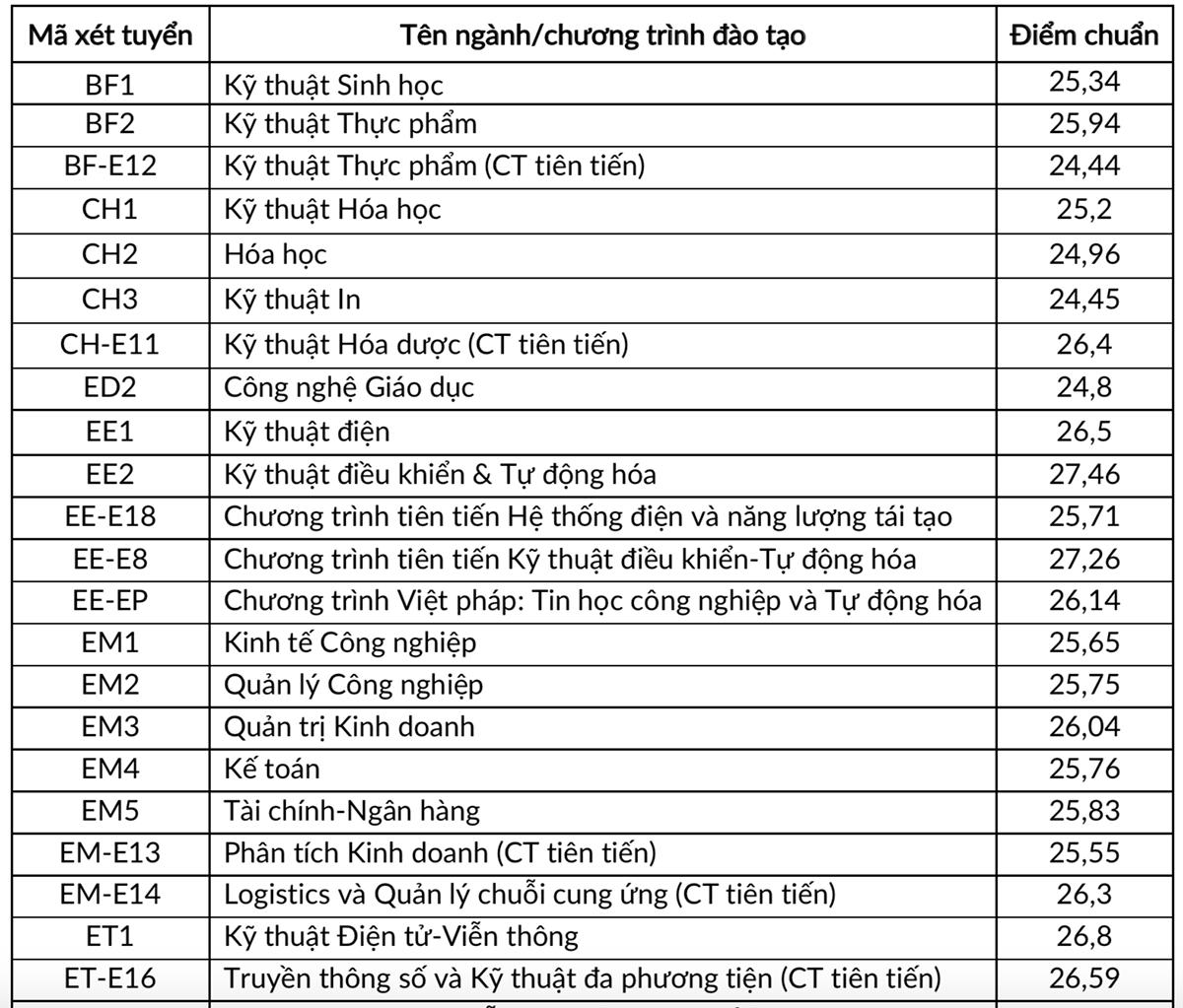 Đại học Bách khoa Hà Nội công bố điểm chuẩn