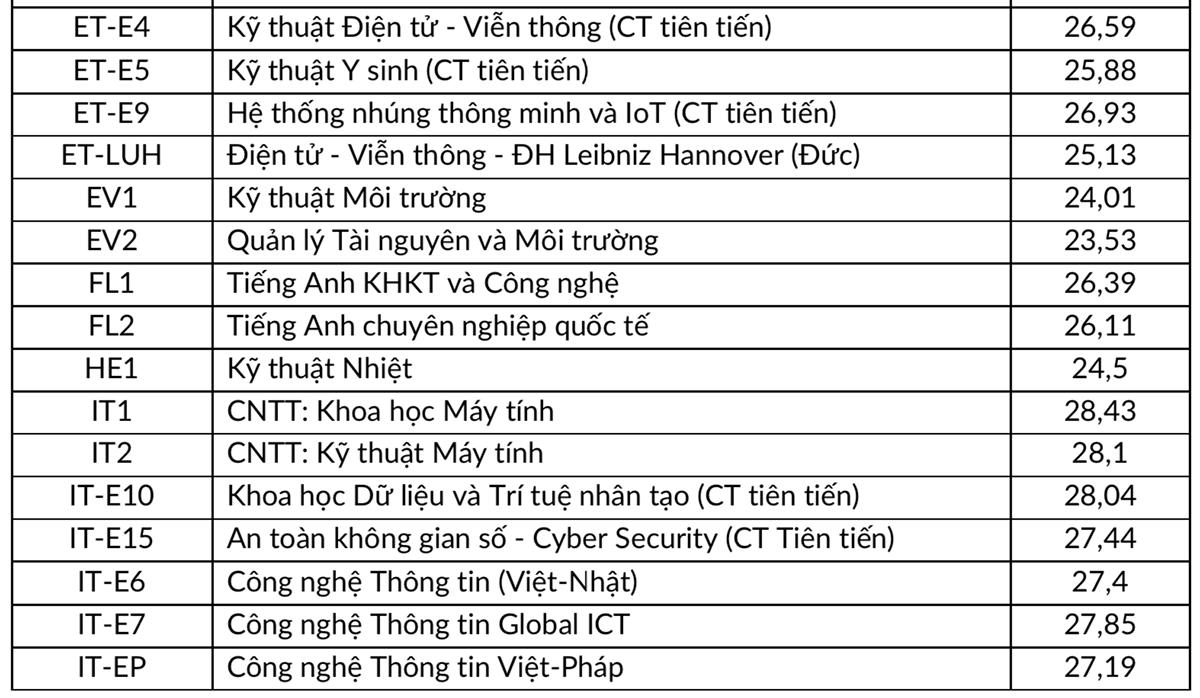 Đại học Bách khoa Hà Nội công bố điểm chuẩn - 1