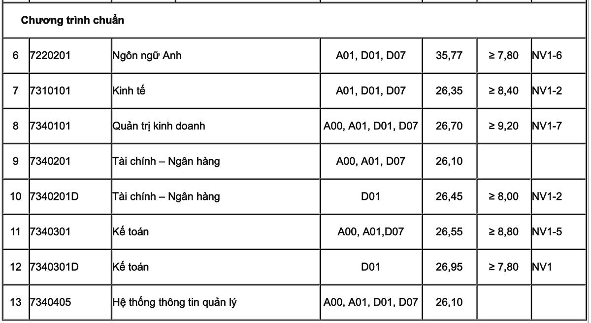 Học viện Tài chính công bố điểm chuẩn - 1