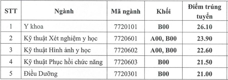 Điểm chuẩn của hai đại học y, dược miền Bắc - 1