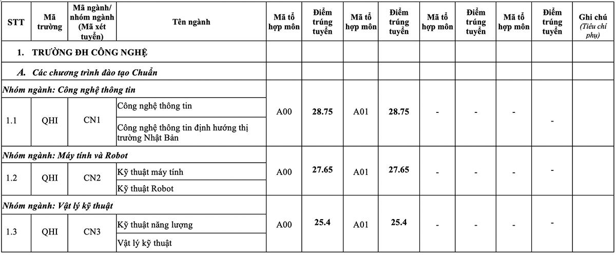 Điểm chuẩn 12 trường, khoa thuộc Đại học Quốc gia Hà Nội