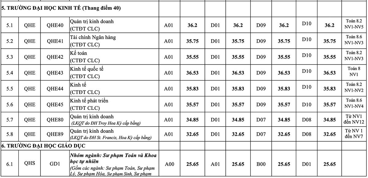 Điểm chuẩn 12 trường, khoa thuộc Đại học Quốc gia Hà Nội - 5