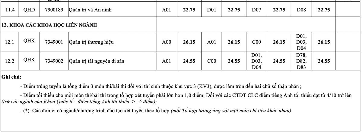 Điểm chuẩn 12 trường, khoa thuộc Đại học Quốc gia Hà Nội - 9