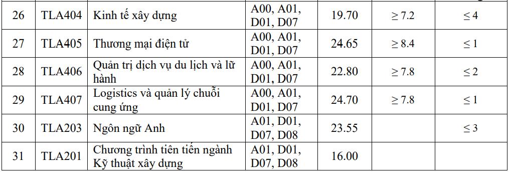 Điểm chuẩn Đại học Thủy lợi cao nhất 25,25 - 3