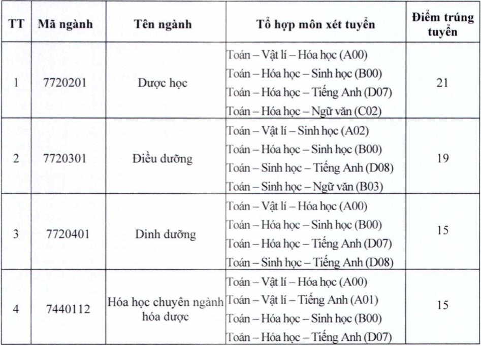 Điểm chuẩn 4 đại học miền Tây Nam Bộ - 5