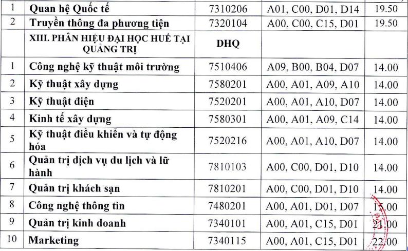 13 khoa, trường của Đại học Huế công bố điểm chuẩn - 12
