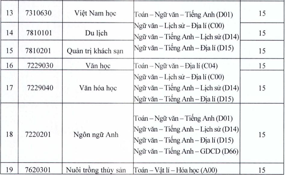 Điểm chuẩn 4 đại học miền Tây Nam Bộ - 7