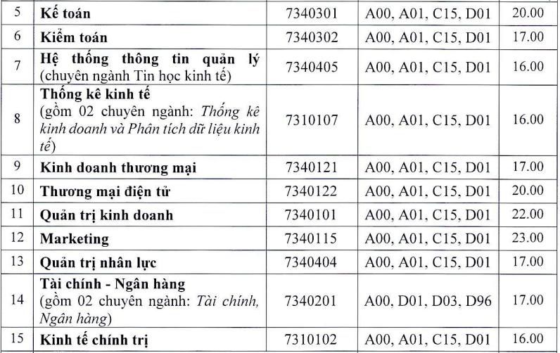 13 khoa, trường của Đại học Huế công bố điểm chuẩn - 2