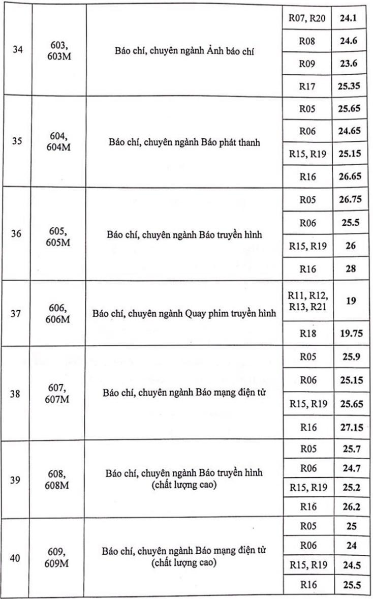 Điểm chuẩn Học viện Báo chí và Tuyên truyền - 4