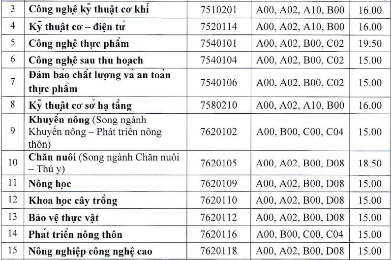 13 khoa, trường của Đại học Huế công bố điểm chuẩn - 4