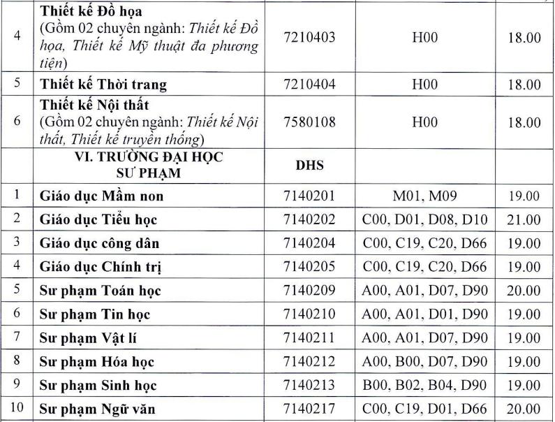 13 khoa, trường của Đại học Huế công bố điểm chuẩn - 6