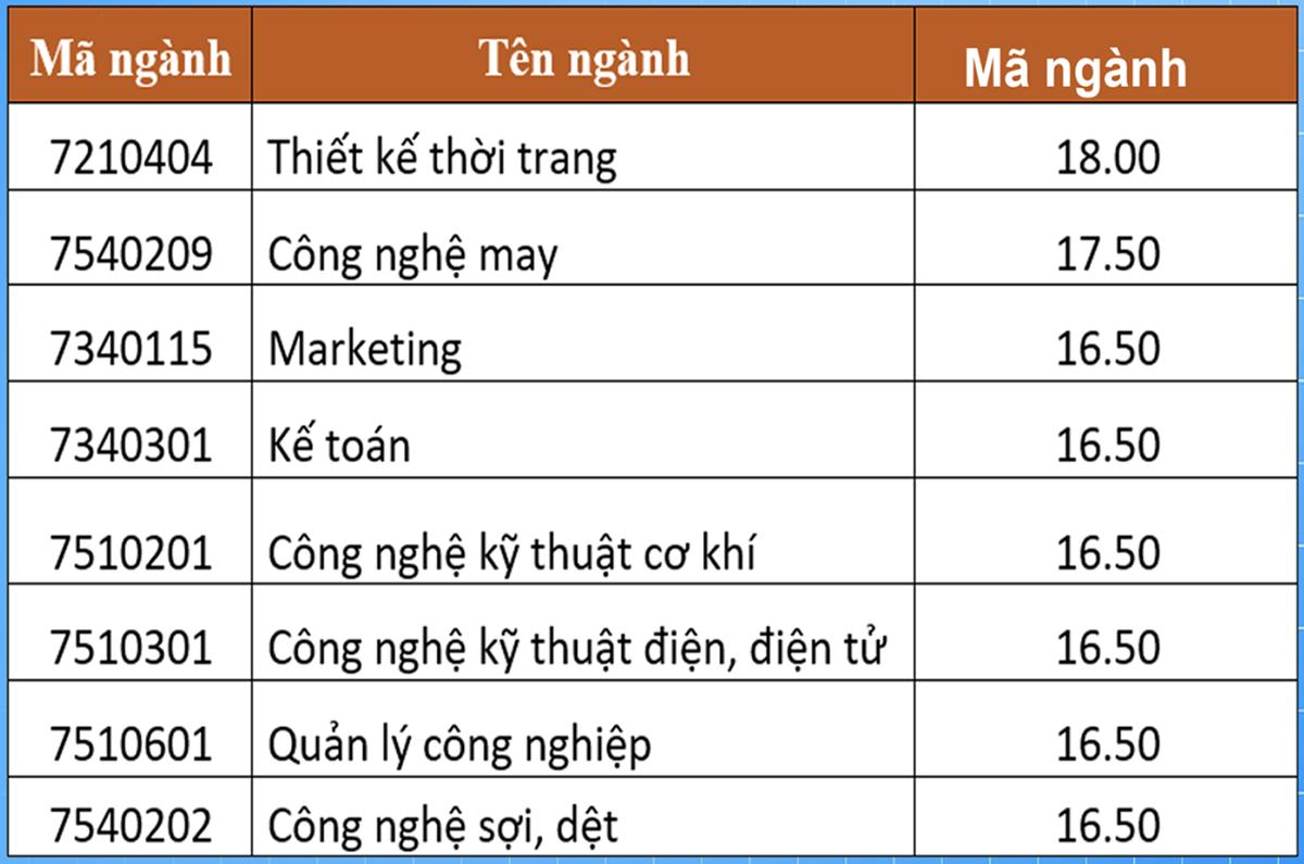 Điểm chuẩn ba trường ở Hà Nội - 5