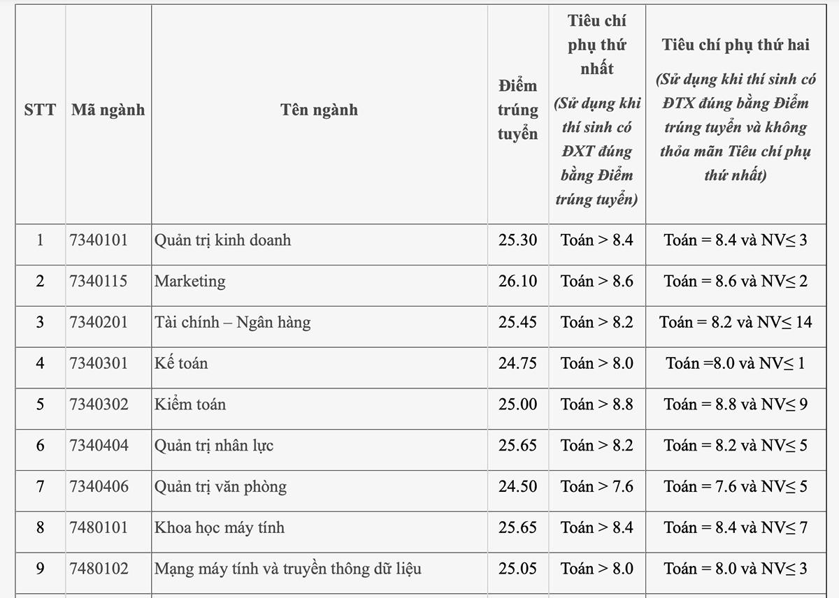Điểm chuẩn Đại học Công nghiệp Hà Nội từ 20,8 đến 26,45